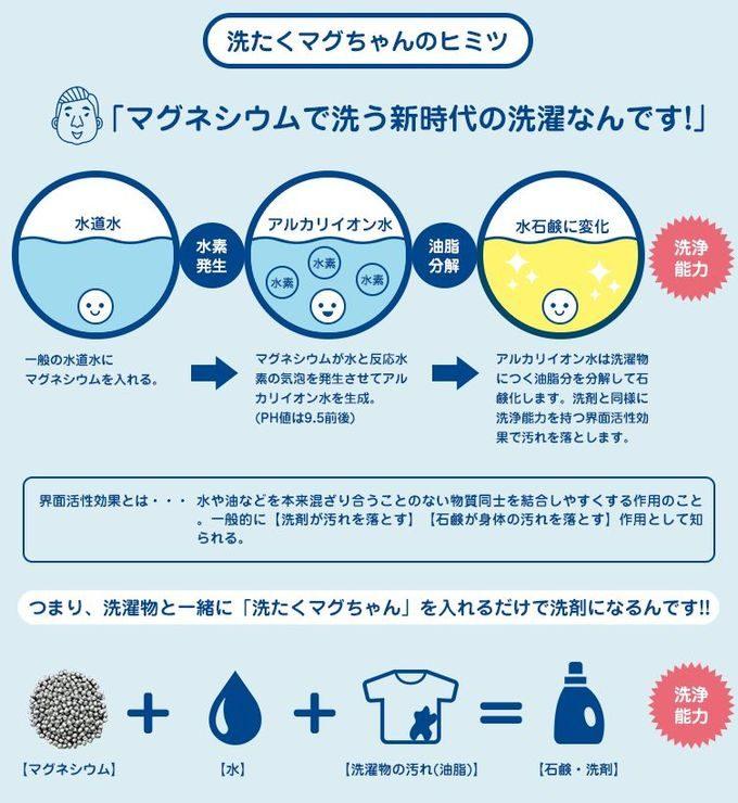 洗濯マグちゃんの洗浄力の秘密