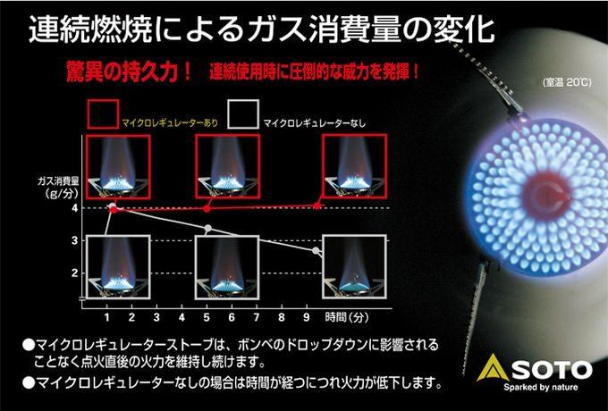 SOTOのマイクロレギュレーター 効果的な燃費