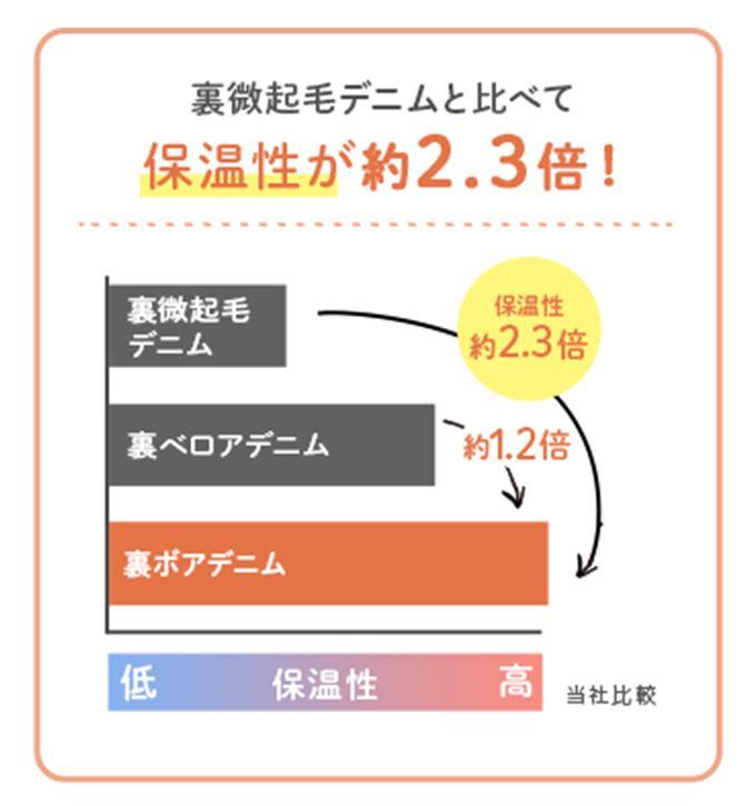裏ボアパンツの保温性は起毛デニムと比べて2.3倍