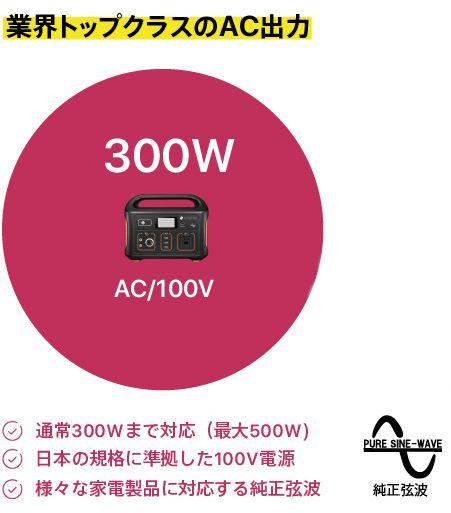 SmartTap PowerArQのAC出力の優位性