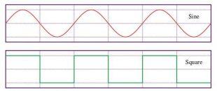 正弦波(上)と矩形波(下)