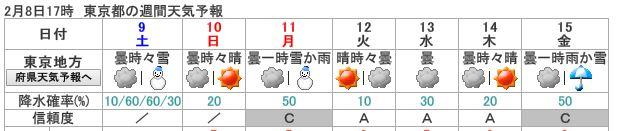 東京の天気予報 雪 (2018/2/8)
