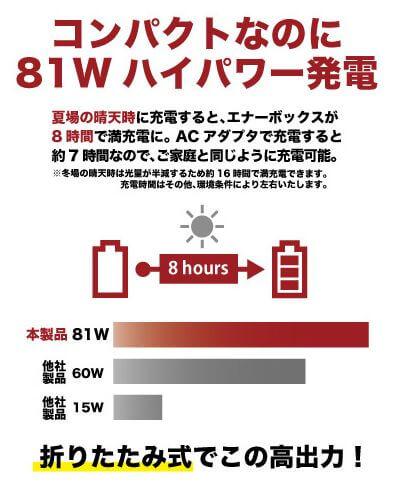 LACITAソーラーパネルの充電速度