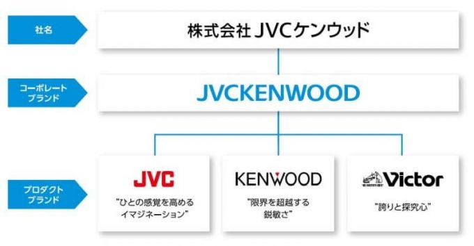 JVCケンウッドのブランド