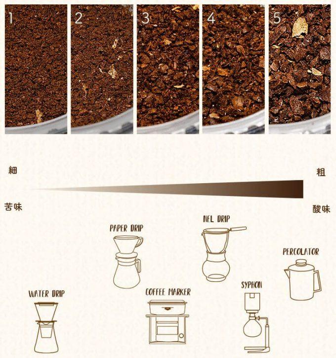 Oceanrich自動コーヒーミルG1で挽けるコーヒーパウダーの粒度