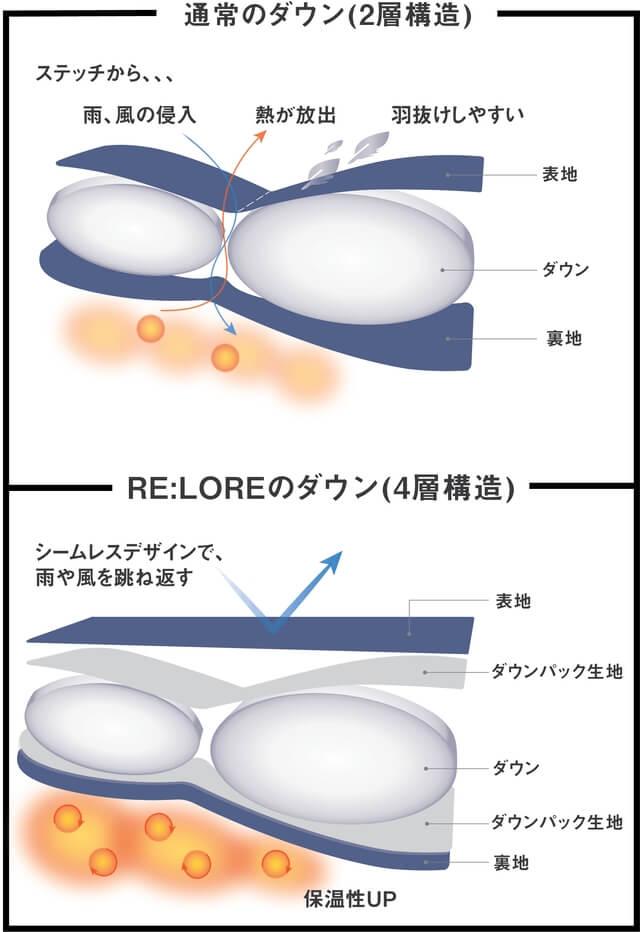 リロア ダウンジャケットのダウン4層構造