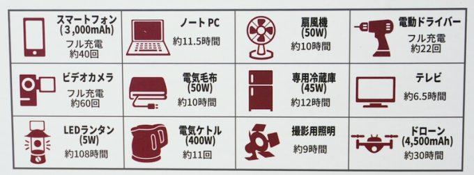 PhewMan500の機器稼働時間