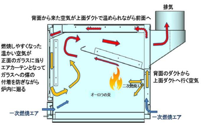 薪ストーブ BLISS の内部構造