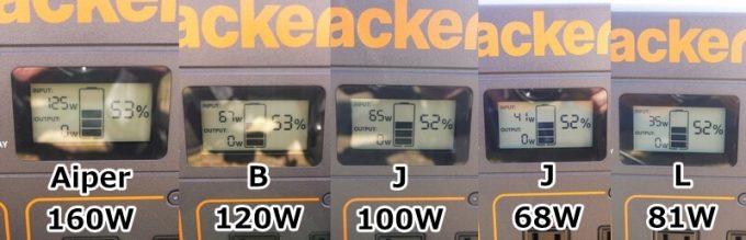 5種類のソーラーパネルの発電能力
