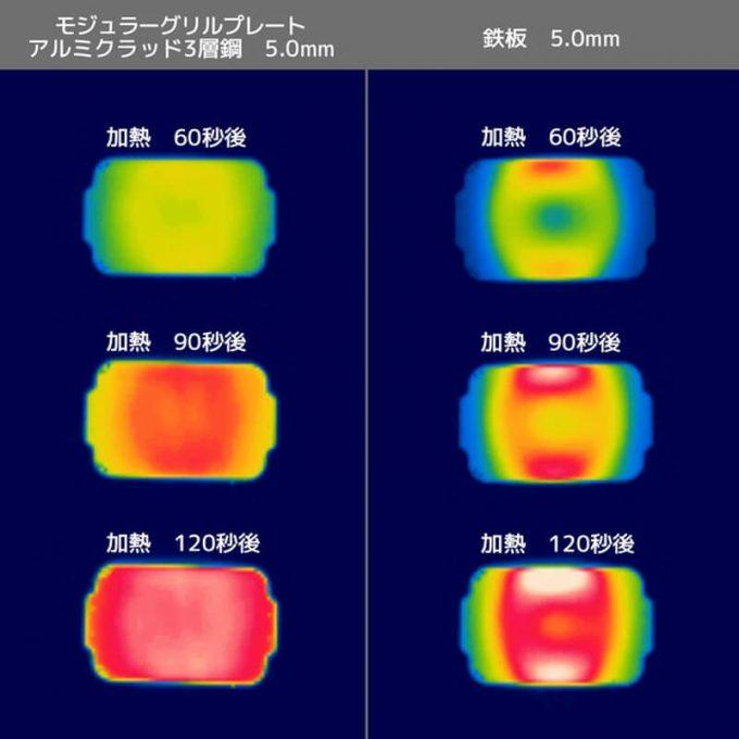モジュラーグリルプレートの熱伝導・均一性