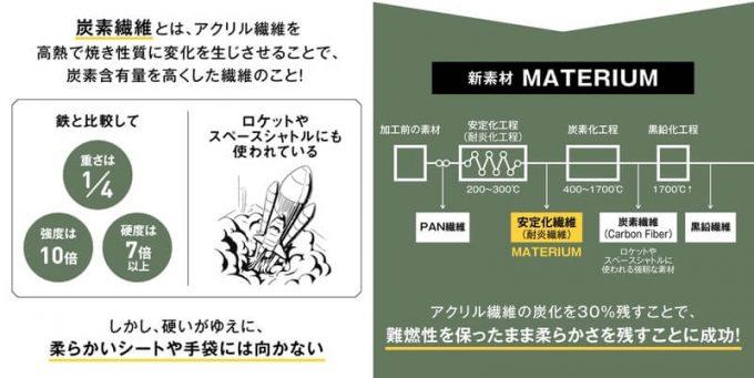 焚き火シート MATERIUM SHEETの素材